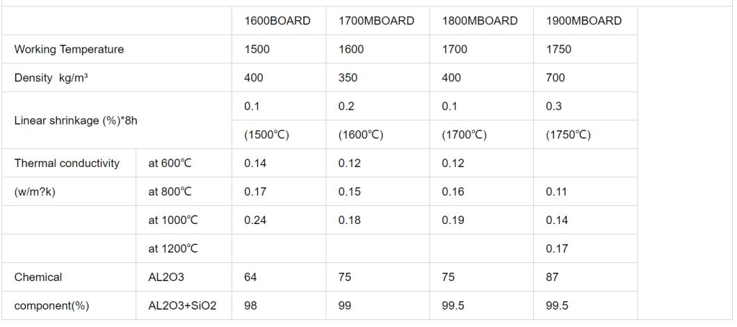 Ultra high temperature ceramic fiber board