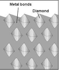 Illustration - Diamond Blade - Diamonds in Metal Bond