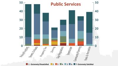 publicServices