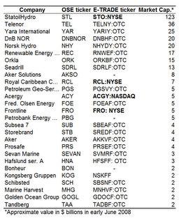 Top Stocks On Oslo Stock Exchange