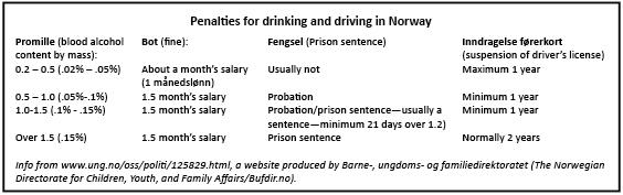 To drink or not to drink: Norwegian versus American DUI laws