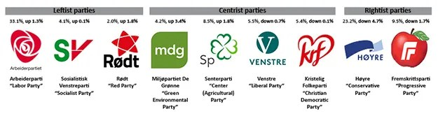 Political parties shift left
