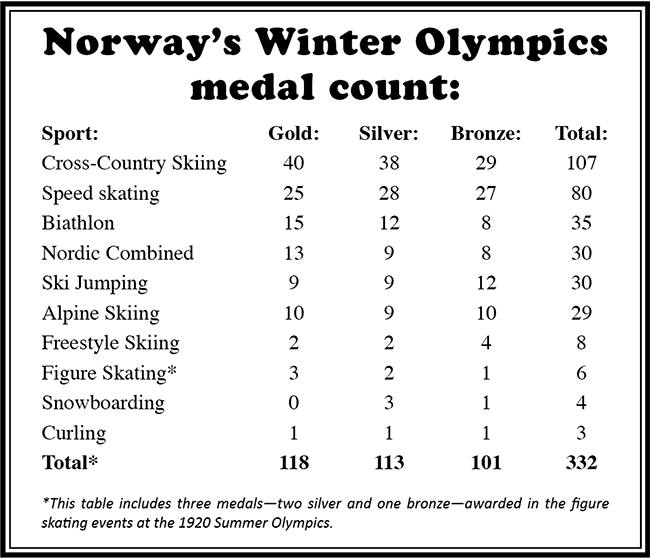 Norway Winter Olympic Medals