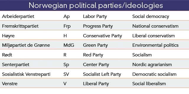 Norwegian politics