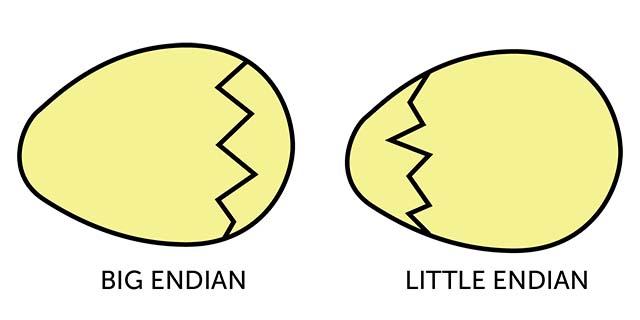 Endian eggs