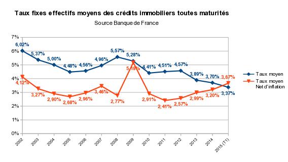 taux fixes moyens des crédits immobiliers toutes maturités
