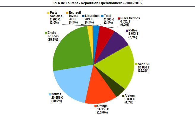répartition opérationnelle PEA juin 2015