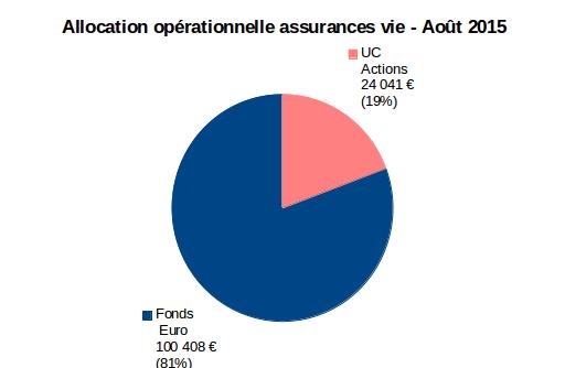 allocation opérationnelle assurances vie