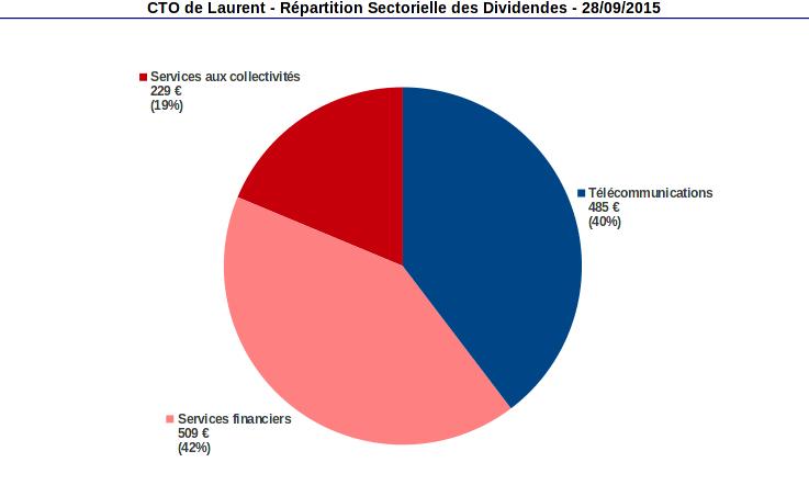 compte titres répartition sectorielle des dividendes septembre 2015
