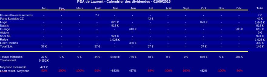 PEA calendrier des dividendes août 2015