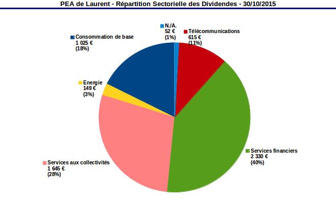 PEA répartition sectorielle des dividendes ocotbre 2015