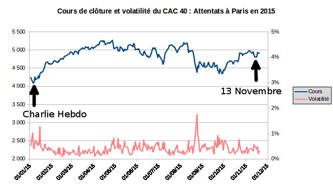 cours et volatilité du CAC 40 après les attentats terroristes de Paris en 2015