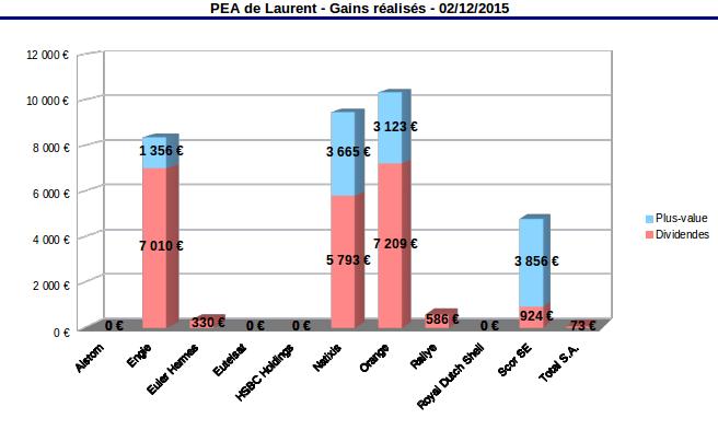 pea gains réalisés novembre 2015