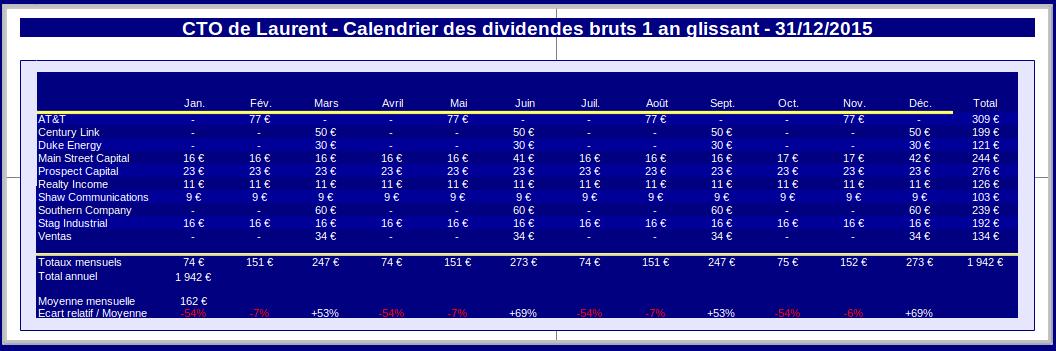 compte titres ordinaire calendrier des dividendes décembre 2015