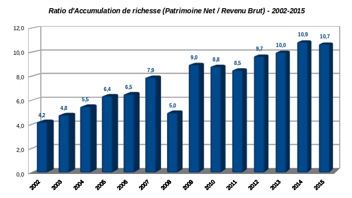 historique de ratio d'accumulation de richesse décembre 2015