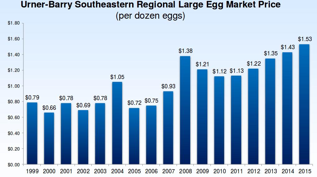 prix de vnet de la douzaine d'oeufs au sud-est des USA 1999-2015