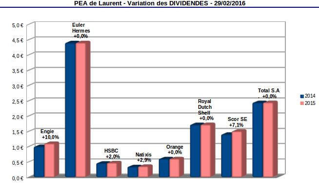 variation des dividendes suite aux publications des résultats 2015
