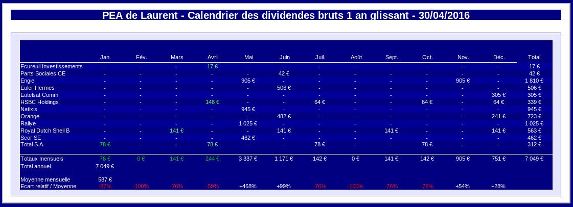 pea calendrier des dividendes sur un an glissant avril 2016