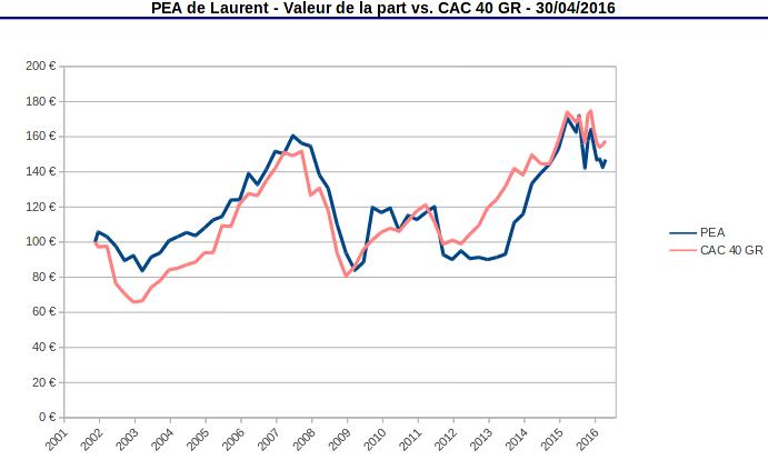 valeur de la part PEA vs CAC 40 GR avril 2016