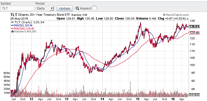 Cours de l'ETF iShares 20+ Year Treasury Bond ETF (TLT)