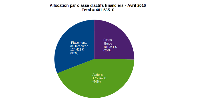 finances-personnelles-patrimoine-allocation-par-classe-actifs-financiers-avril-2016