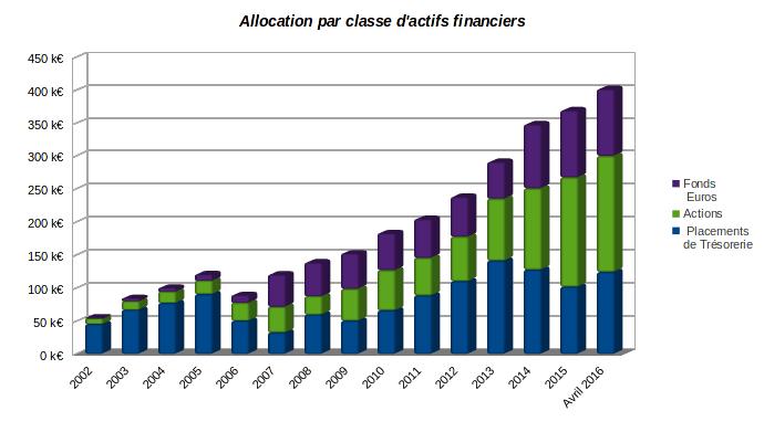 finances-personnelles-patrimoine-evolution-classe-actifs-financiers-avril-2016