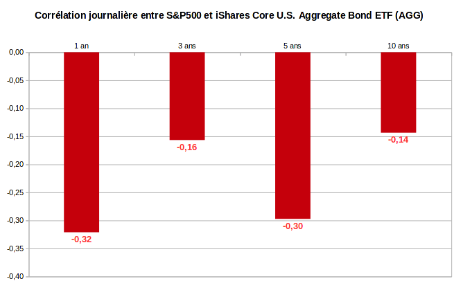 finances-personnelles-portefeuille-correlation-journaliere-SandP500-AGG