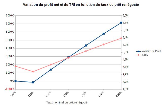 finances-personnelles-rachat-credit-immobilier-variation-profit-et-TRI-en-fonction-du-taux-de-credit-apres-renegociation