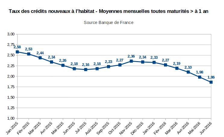 taux des crédits nouveaux à l'habitat toutes maturités supérieures à 1 an