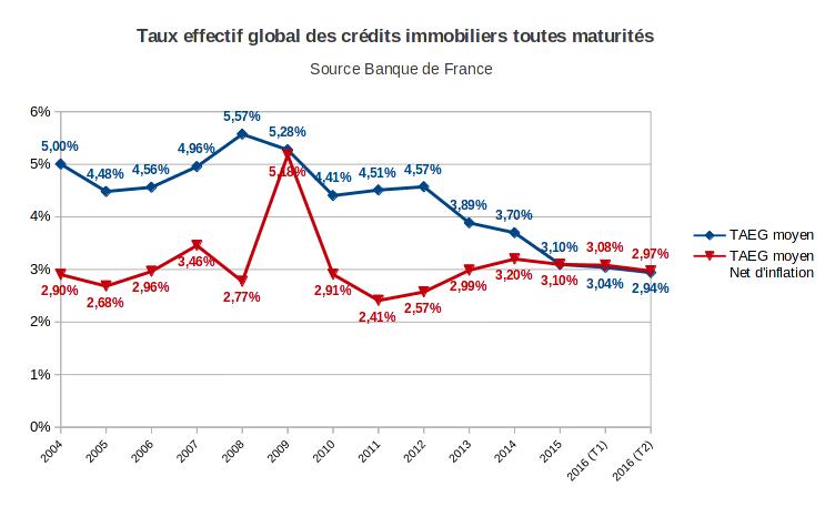 taux effectif global des crédits immobiliers toutes maturités