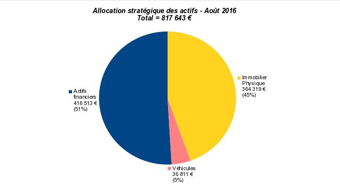 allocation stratégique patrimoine nos-finances-personnelles août 2016