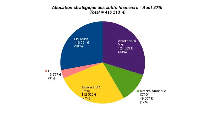patrimoine nos-finances-personnelles - allocation stratégique des actifs financiers - août 2016