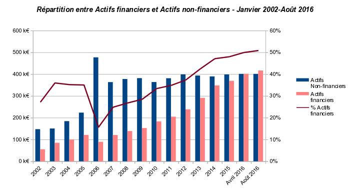 évolution de la répartition entre actifs financiers et non-financiers : janvier 2002 à août 2016