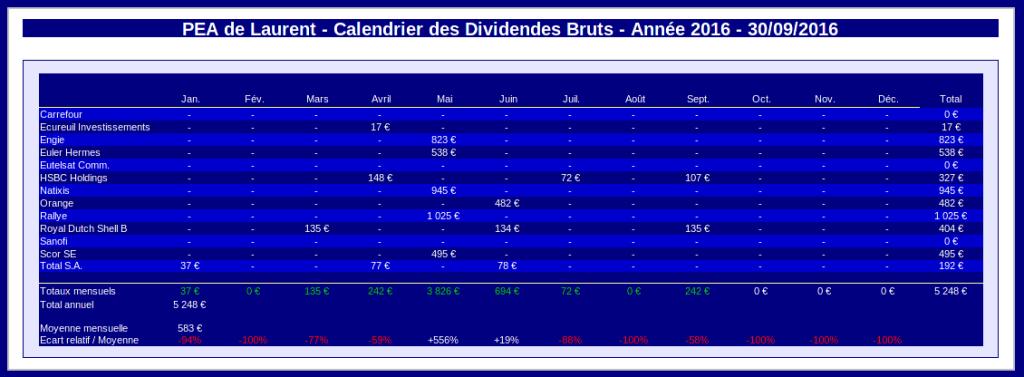 PEA calendrier des dividendes année civile 2016 - septembre 2016