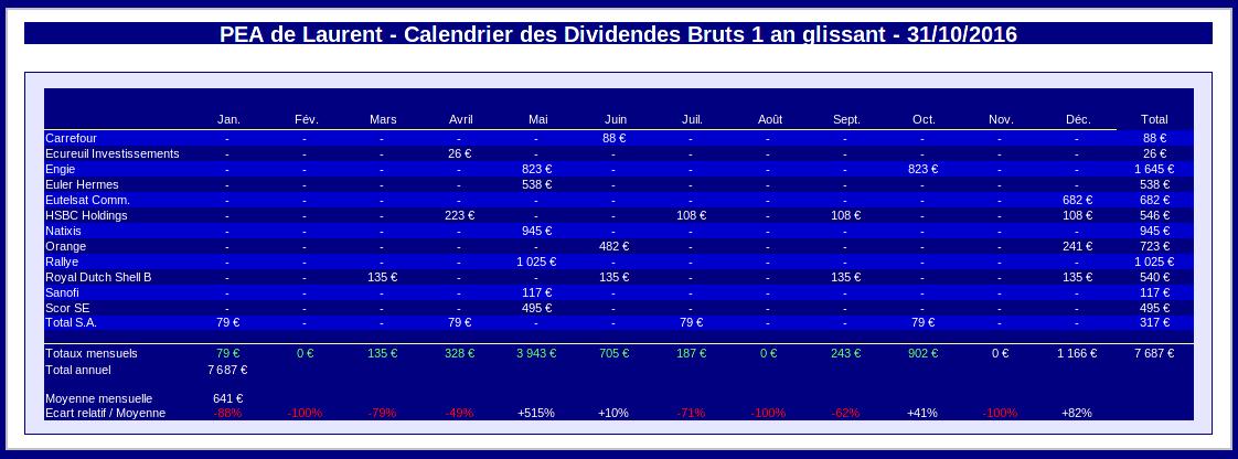 PEA calendrier prévisionnel des dividendes - octobre 2016