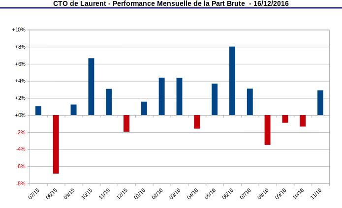 compte titres ordinaire - performance mensuelle de la part - décembre 2016