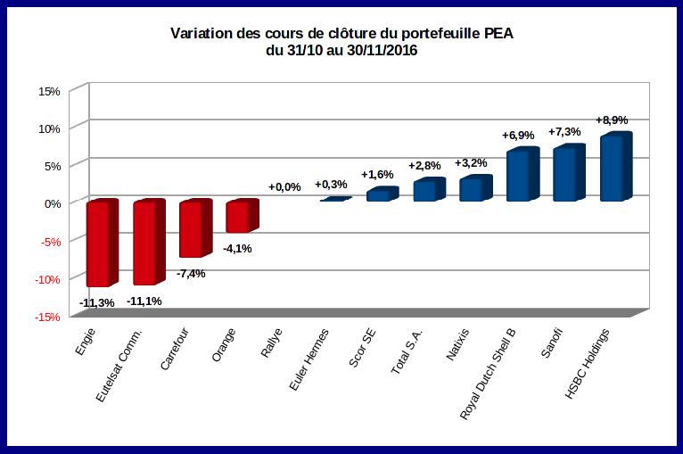 rotation sectorielle sur mon PEA en novembre 2016 - variation des cours de clôture de fin octobre à fin novembre