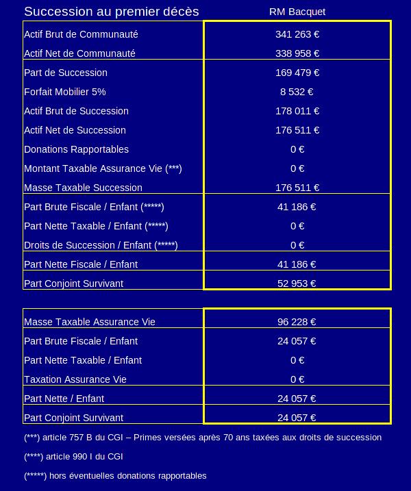 simulateur de calcul de droits de succession - résultats