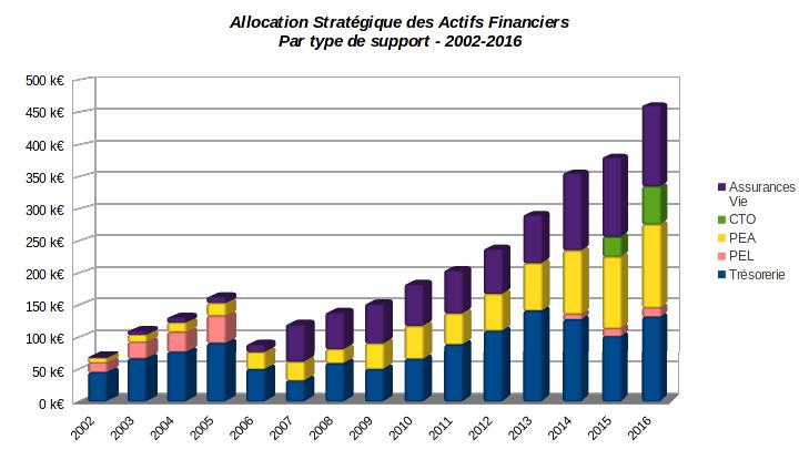 patrimoine nos-finances-personnelles - allocation stratégique des actifs financiers - 2002-2016