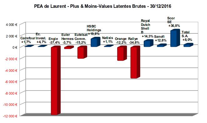 pea - plus et moins-values latentes - décembre 2016