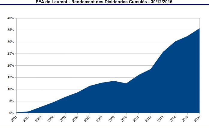 pea - rendement cumulé des dividendes - 2001-2016