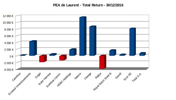 pea - total return - décembre 2016