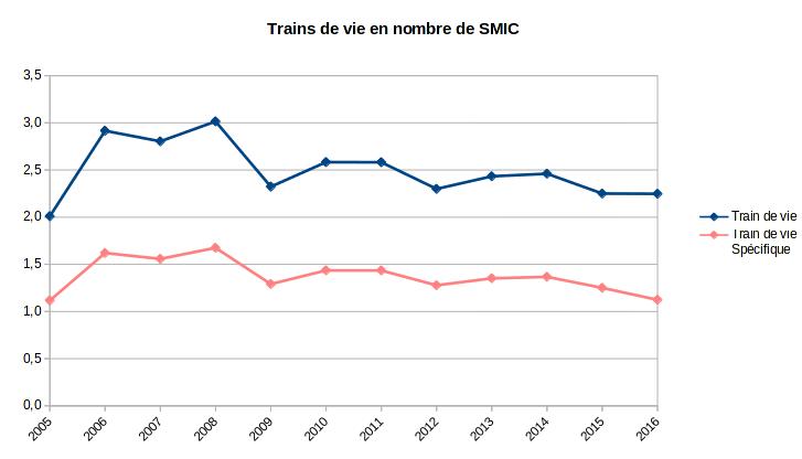 patrimoine nos-finances-personnelles - train de vie - 2002-2016