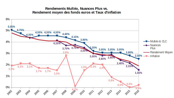 rendement des fonds euros Multéo et Nuances Plus vs Rendement moyen des fonds euros et taux d'inflation