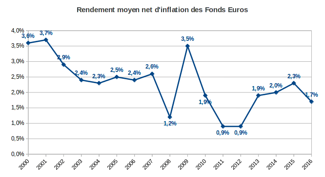 rendement moyen des fonds euros net d'inflation de 2000 à 2016