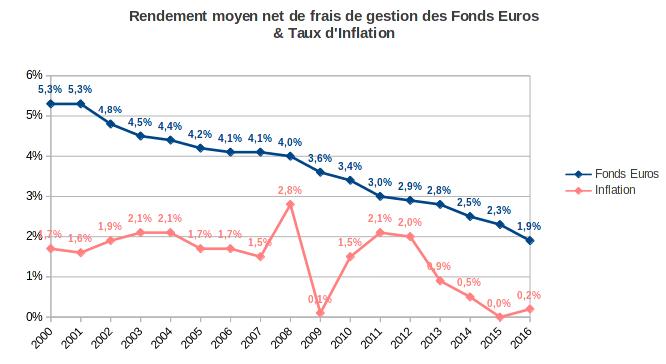 rendement moyen des fonds euros et inflation de 2002 à 2016