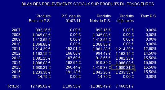prélèvements sociaux sur le fonds euro de nuances plus
