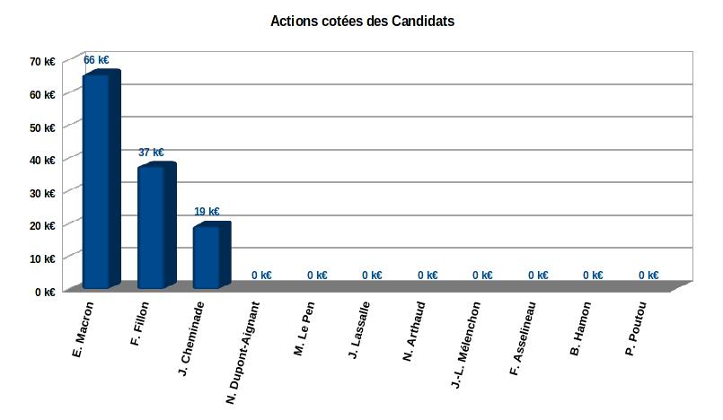les actions dans patrimoine des 11 candidats à l'élection présidentielle