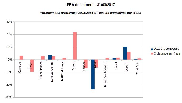 PEA croissance du dividende par action en portefeuille