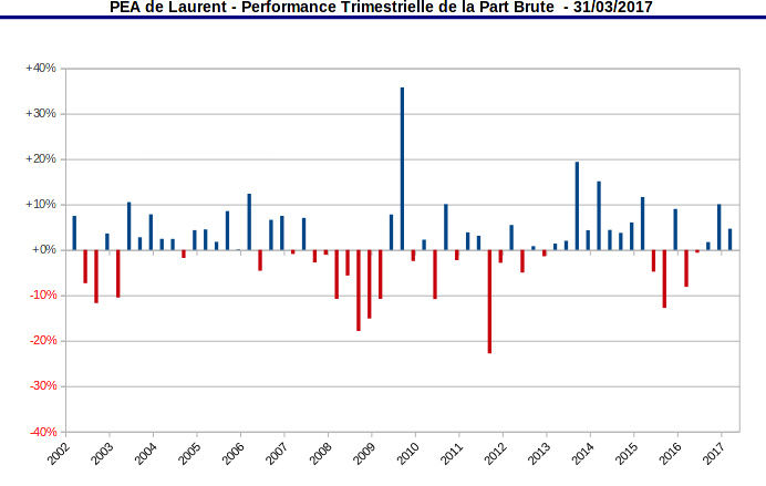 performance trimestrielle de la part PEA - mars 2017